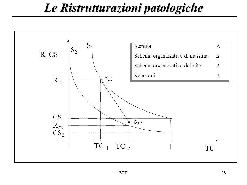 VIII28 Le Ristrutturazioni patologiche TC 1 CS 2 CS 1 R 11 R 22 S1S1 S2S2 s 11 TC 11 TC 22 R, CS Identità Schema organizzativo di massima Schema organ