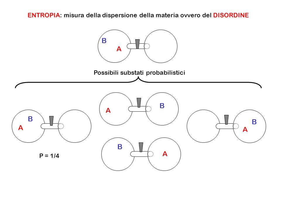 A B A B A B A B A B ENTROPIADISORDINE ENTROPIA: misura della dispersione della materia ovvero del DISORDINE Possibili substati probabilistici P = 1/4