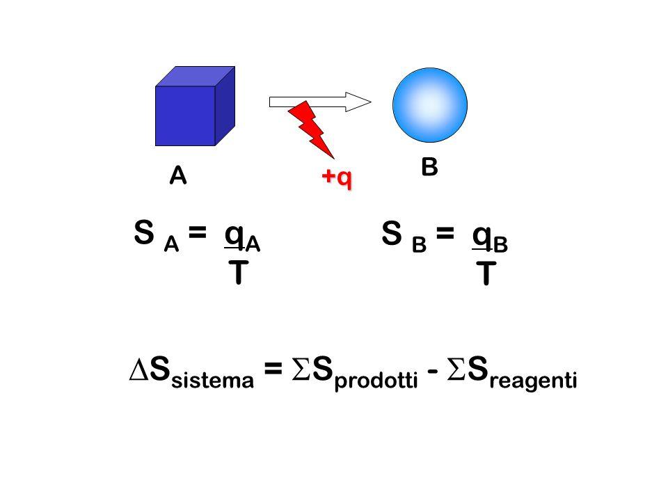 A B +q S A = q A T S B = q B T S sistema = S prodotti - S reagenti