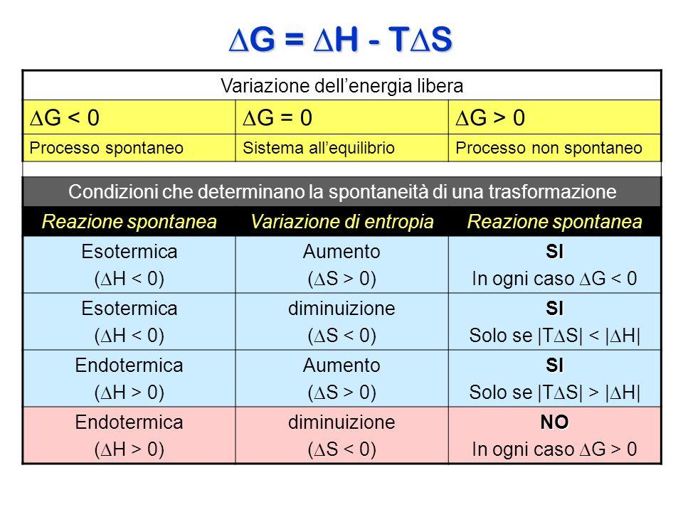 Variazione dellenergia libera G < 0 G = 0 G > 0 Processo spontaneoSistema allequilibrioProcesso non spontaneo Condizioni che determinano la spontaneit