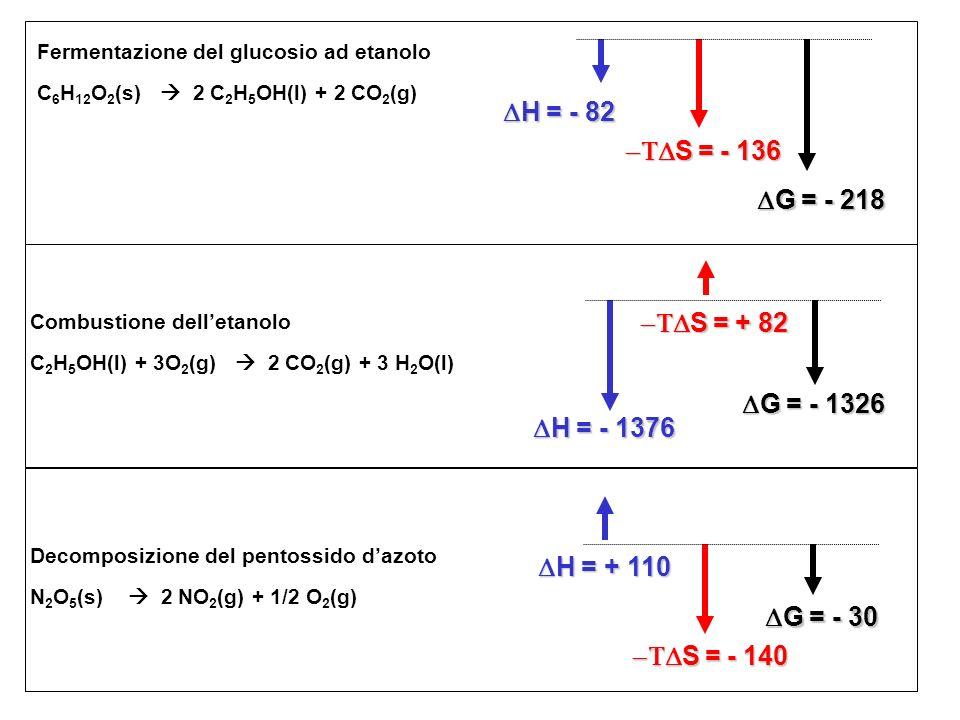 Fermentazione del glucosio ad etanolo C 6 H 12 O 2 (s) 2 C 2 H 5 OH(l) + 2 CO 2 (g) H = - 82 H = - 82 S = - 136 S = - 136 G = - 218 G = - 218 Combusti