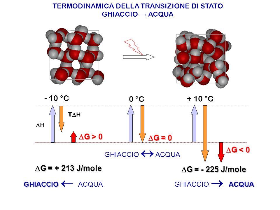 TERMODINAMICA DELLA TRANSIZIONE DI STATO GHIACCIO ACQUA H T H G > 0 G > 0 G = 0 G = 0 G < 0 G < 0 - 10 °C 0 °C + 10 °C G = + 213 J/mole G = + 213 J/mo