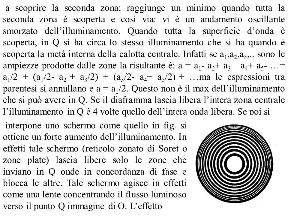 a scoprire la seconda zona; raggiunge un minimo quando tutta la seconda zona è scoperta e così via: vi è un andamento oscillante smorzato dellillumina