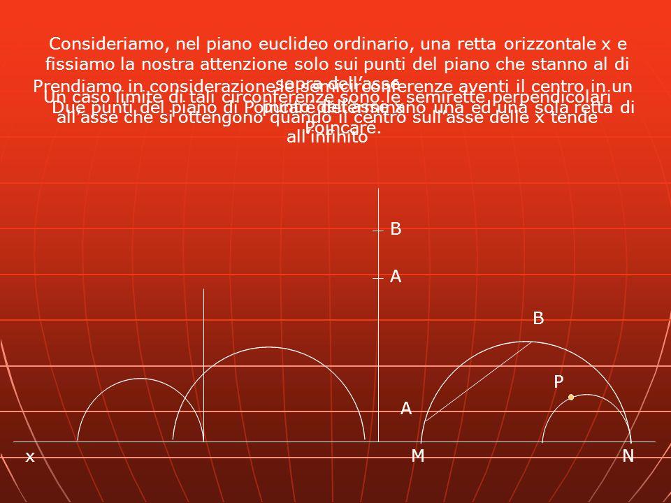x A B B A MN P Consideriamo, nel piano euclideo ordinario, una retta orizzontale x e fissiamo la nostra attenzione solo sui punti del piano che stanno