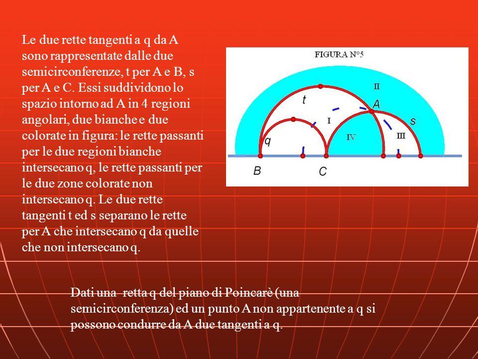 Dati una retta q del piano di Poincarè (una semicirconferenza) ed un punto A non appartenente a q si possono condurre da A due tangenti a q. Le due re