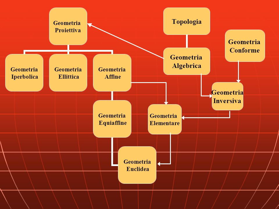 Topologia Geometria Algebrica Geometria Proiettiva Geometria Iperbolica Geometria Ellittica Geometria Affine Geometria Equiaffine Geometria Euclidea G