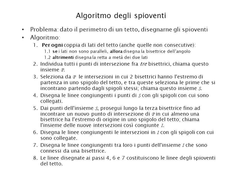 Algoritmo degli spioventi Problema: dato il perimetro di un tetto, disegnarne gli spioventi Algoritmo: 1. Per ogni coppia di lati del tetto (anche que