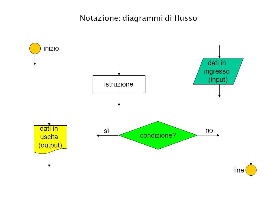 Notazione: diagrammi di flusso istruzione condizione? sì no dati in ingresso (input) dati in uscita (output) inizio fine