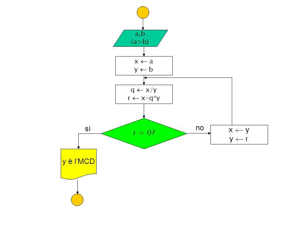 a,b (a>b) q x/y r x-q*y r = 0? sì no y è lMCD x y y r x a y b