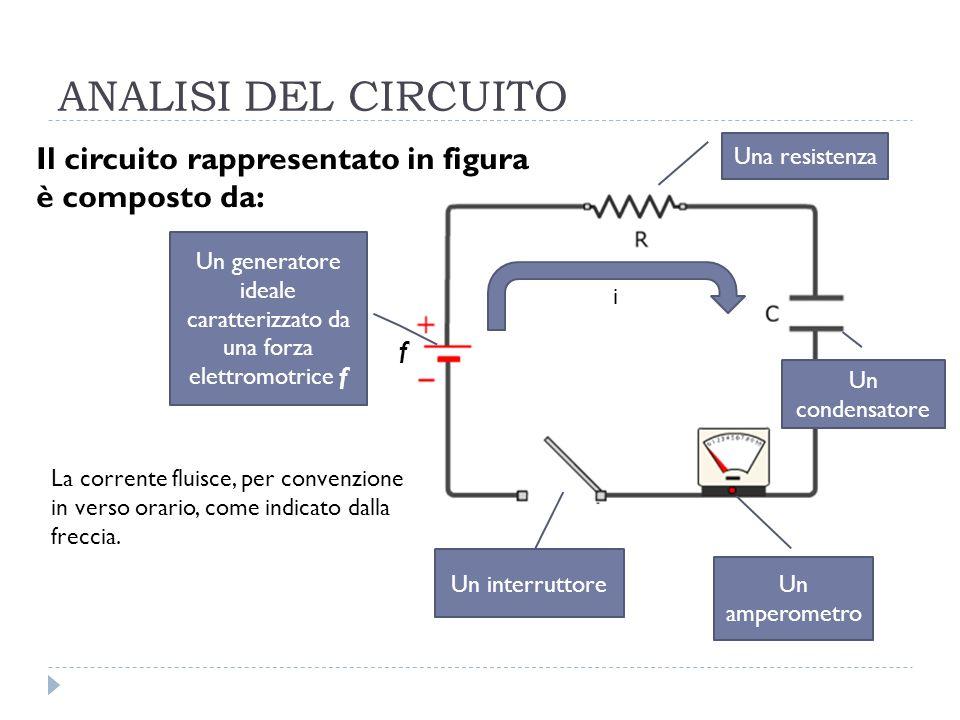 ANALISI DEL CIRCUITO Il circuito rappresentato in figura è composto da: Un generatore ideale caratterizzato da una forza elettromotrice f Una resisten