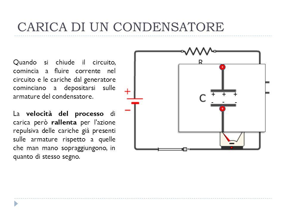 CARICA DI UN CONDENSATORE Quando si chiude il circuito, comincia a fluire corrente nel circuito e le cariche dal generatore cominciano a depositarsi s