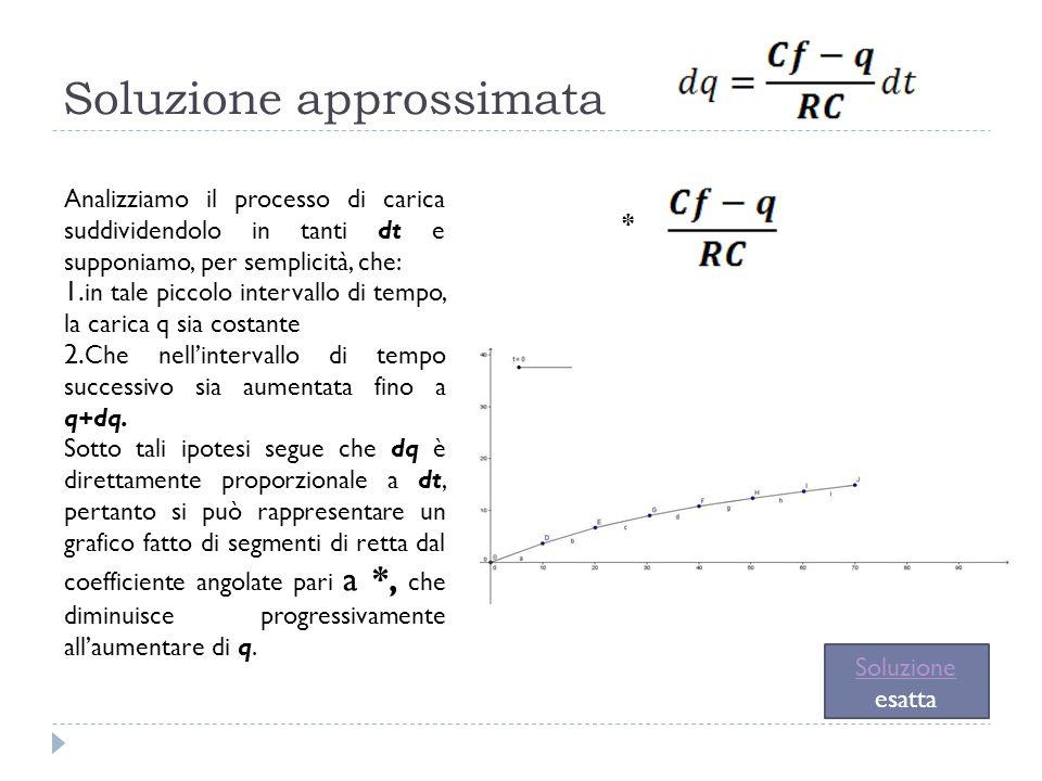 Soluzione approssimata Analizziamo il processo di carica suddividendolo in tanti dt e supponiamo, per semplicità, che: 1. in tale piccolo intervallo d