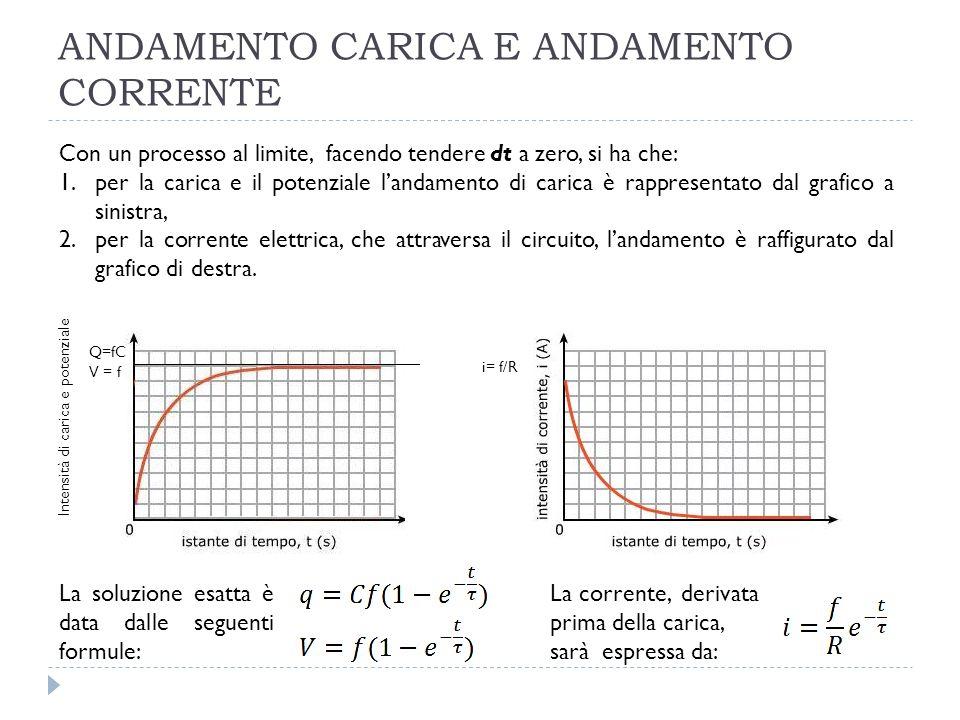 ANDAMENTO CARICA E ANDAMENTO CORRENTE Intensità di carica e potenziale Q=fC V = f i= f/R Con un processo al limite, facendo tendere dt a zero, si ha c