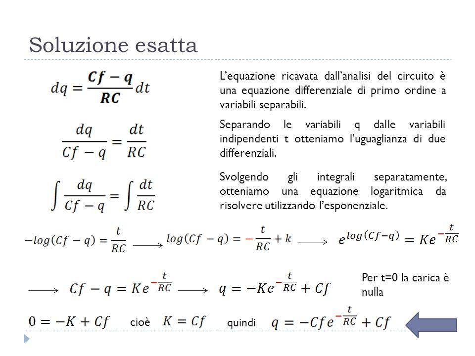 Soluzione esatta Lequazione ricavata dallanalisi del circuito è una equazione differenziale di primo ordine a variabili separabili. Separando le varia