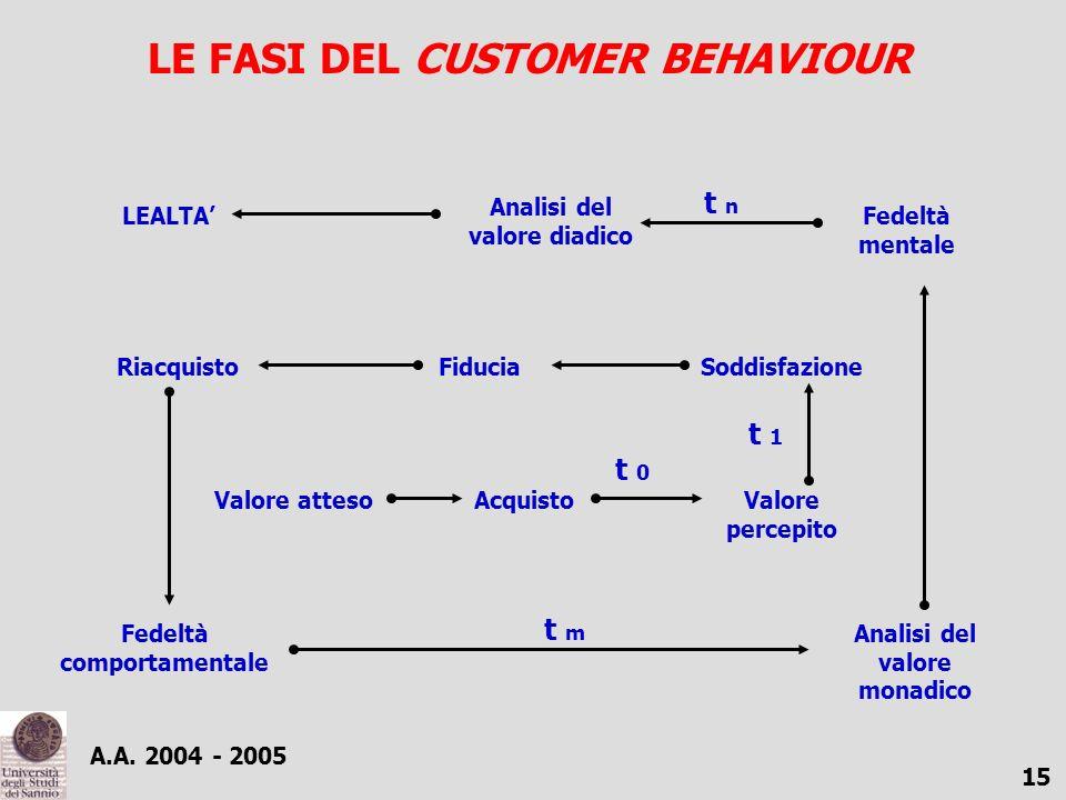 A.A. 2004 - 2005 15 LE FASI DEL CUSTOMER BEHAVIOUR Valore attesoAcquistoValore percepito SoddisfazioneFiduciaRiacquisto Fedeltà comportamentale Analis