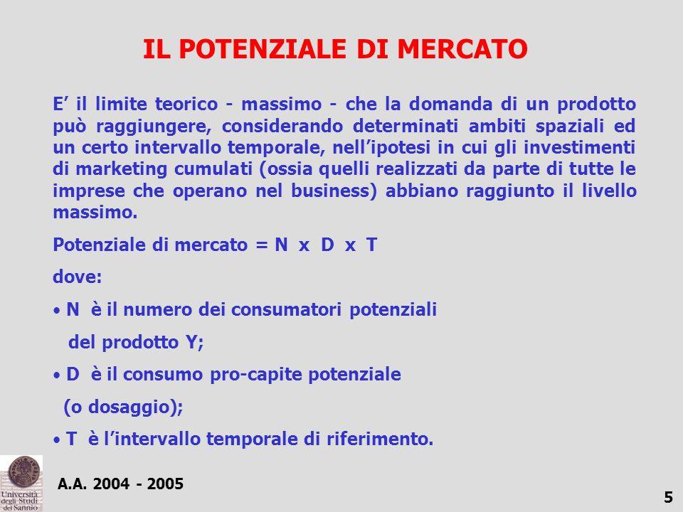 A.A. 2004 - 2005 5 IL POTENZIALE DI MERCATO E il limite teorico - massimo - che la domanda di un prodotto può raggiungere, considerando determinati am