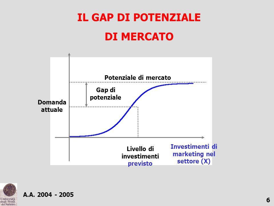 A.A. 2004 - 2005 6 Investimenti di marketing nel settore (X) Potenziale di mercato Domanda attuale Gap di potenziale Livello di investimenti previsto