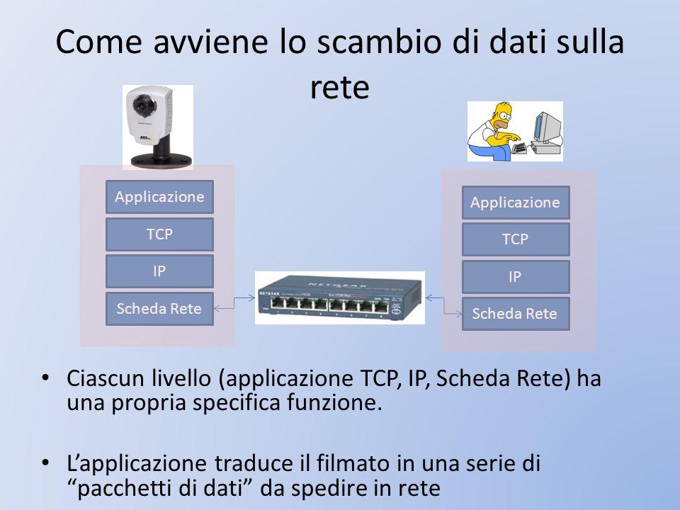 Come avviene lo scambio di dati sulla rete Ciascun livello (applicazione TCP, IP, Scheda Rete) ha una propria specifica funzione. Lapplicazione traduc