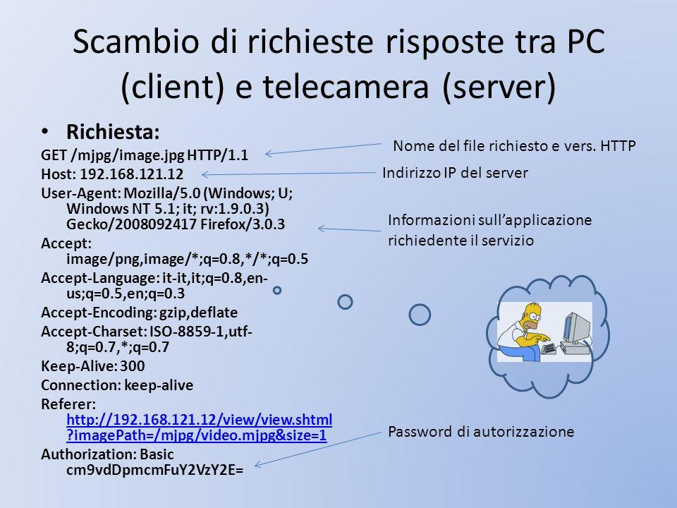 Scambio di richieste risposte tra PC (client) e telecamera (server) Richiesta: GET /mjpg/image.jpg HTTP/1.1 Host: 192.168.121.12 User-Agent: Mozilla/5