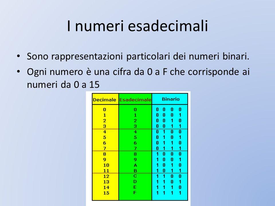 I numeri esadecimali Sono rappresentazioni particolari dei numeri binari. Ogni numero è una cifra da 0 a F che corrisponde ai numeri da 0 a 15