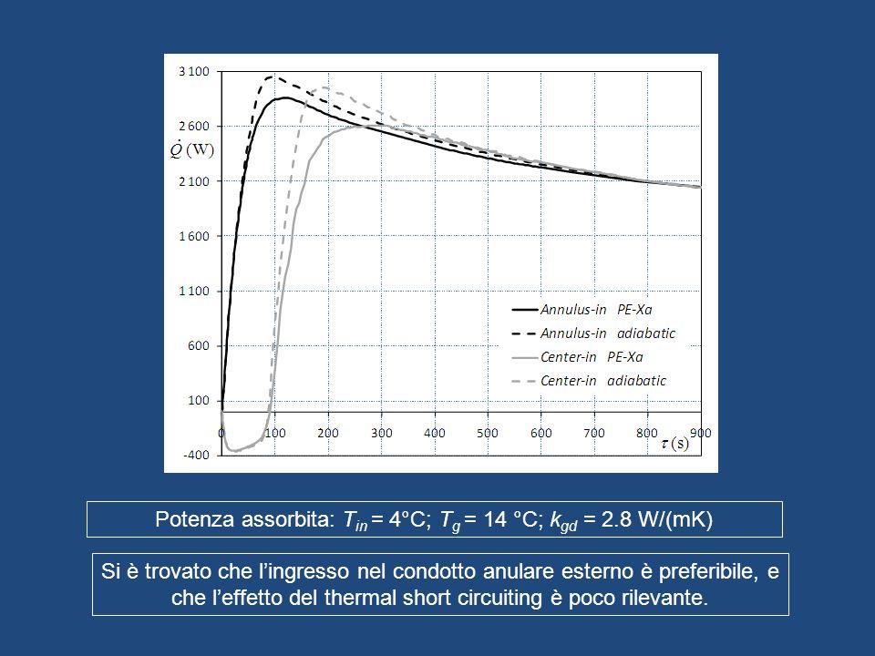 Potenza assorbita: T in = 4°C; T g = 14 °C; k gd = 2.8 W/(mK) Si è trovato che lingresso nel condotto anulare esterno è preferibile, e che leffetto de