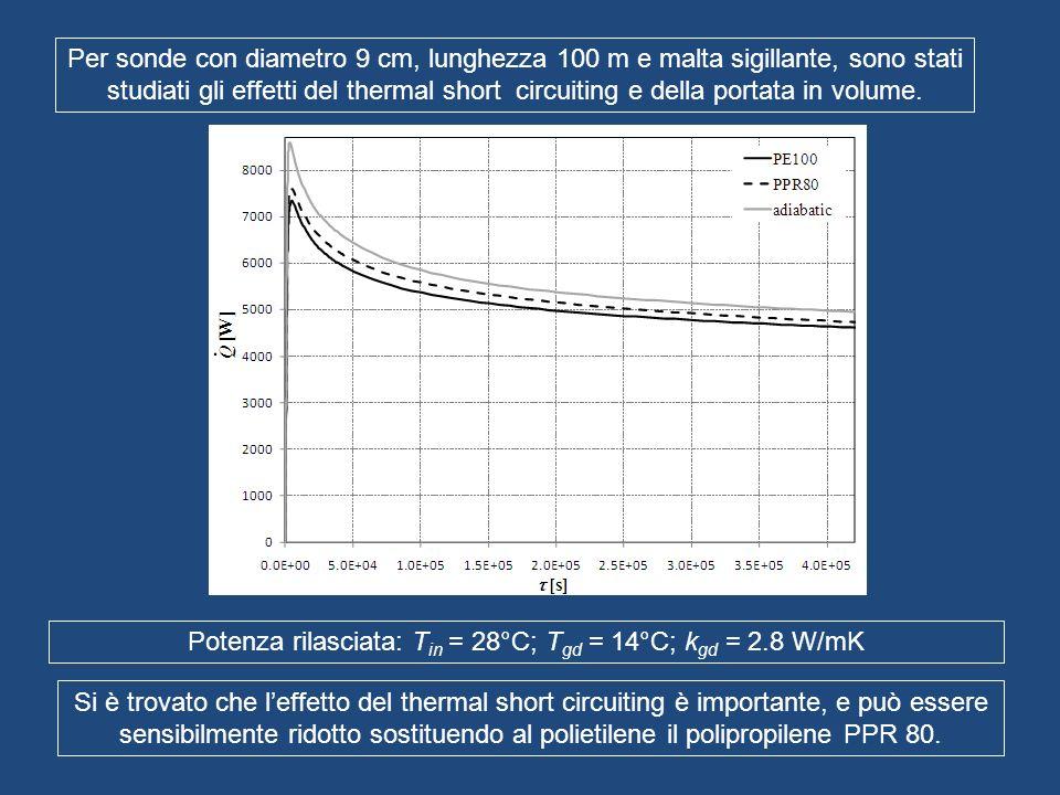Per sonde con diametro 9 cm, lunghezza 100 m e malta sigillante, sono stati studiati gli effetti del thermal short circuiting e della portata in volum
