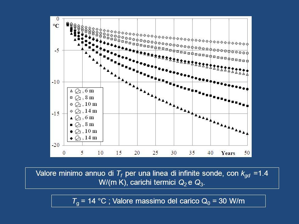 Valore minimo annuo di T f per una linea di infinite sonde, con k gd =1.4 W/(m K), carichi termici Q 2 e Q 3. T g = 14 °C ; Valore massimo del carico