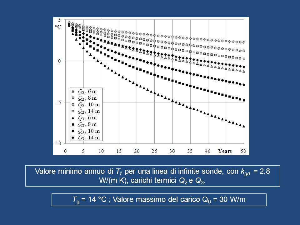 Valore minimo annuo di T f per una linea di infinite sonde, con k gd = 2.8 W/(m K), carichi termici Q 2 e Q 3. T g = 14 °C ; Valore massimo del carico