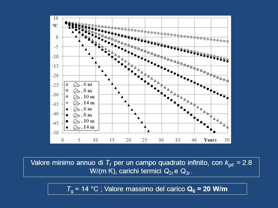 Valore minimo annuo di T f per un campo quadrato infinito, con k gd = 2.8 W/(m K), carichi termici Q 2r e Q 3r. T g = 14 °C ; Valore massimo del caric