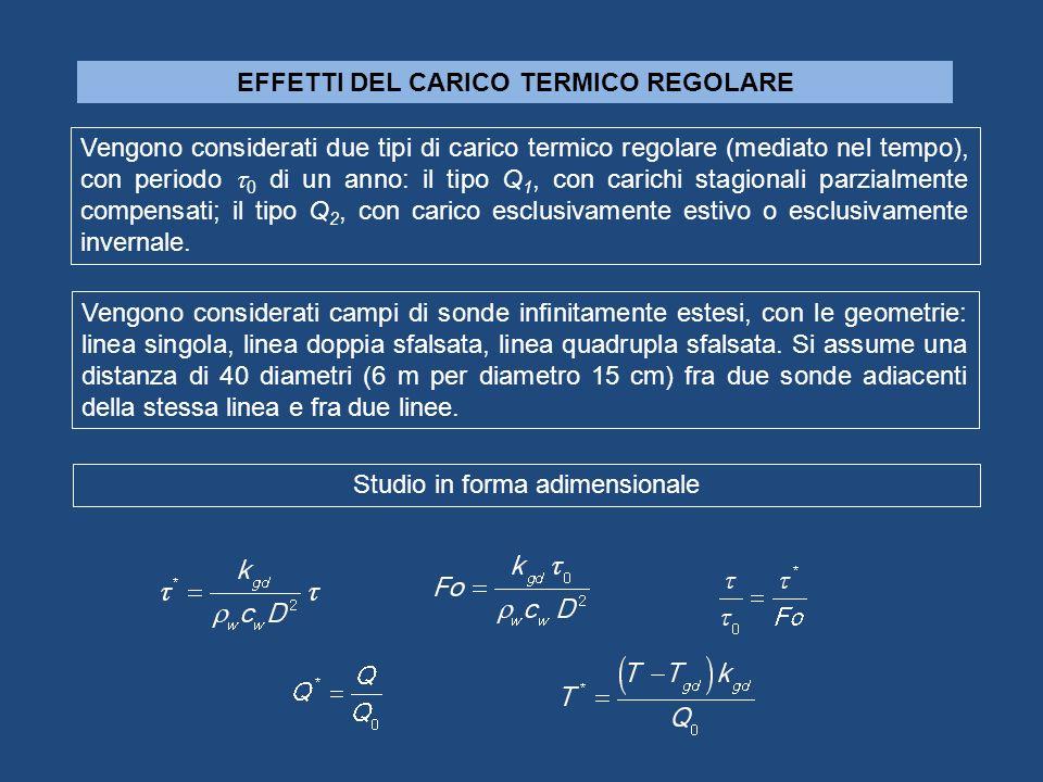 EFFETTI DEL CARICO TERMICO REGOLARE Vengono considerati due tipi di carico termico regolare (mediato nel tempo), con periodo 0 di un anno: il tipo Q 1