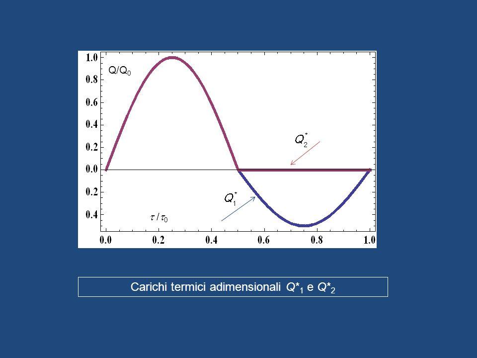 Carichi termici adimensionali Q* 1 e Q* 2 Q/Q 0 / 0
