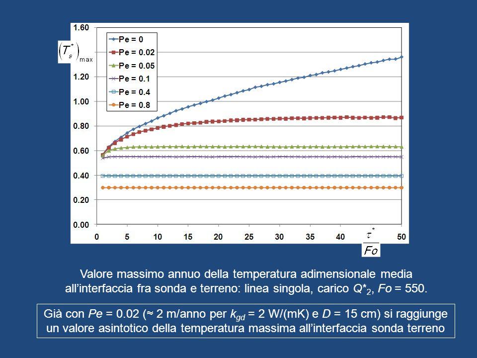 Valore massimo annuo della temperatura adimensionale media allinterfaccia fra sonda e terreno: linea singola, carico Q* 2, Fo = 550. Già con Pe = 0.02