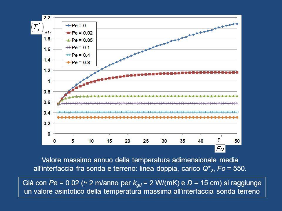 Valore massimo annuo della temperatura adimensionale media allinterfaccia fra sonda e terreno: linea doppia, carico Q* 2, Fo = 550. Già con Pe = 0.02