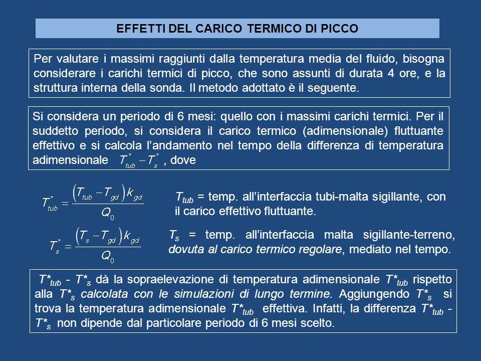 Per valutare i massimi raggiunti dalla temperatura media del fluido, bisogna considerare i carichi termici di picco, che sono assunti di durata 4 ore,