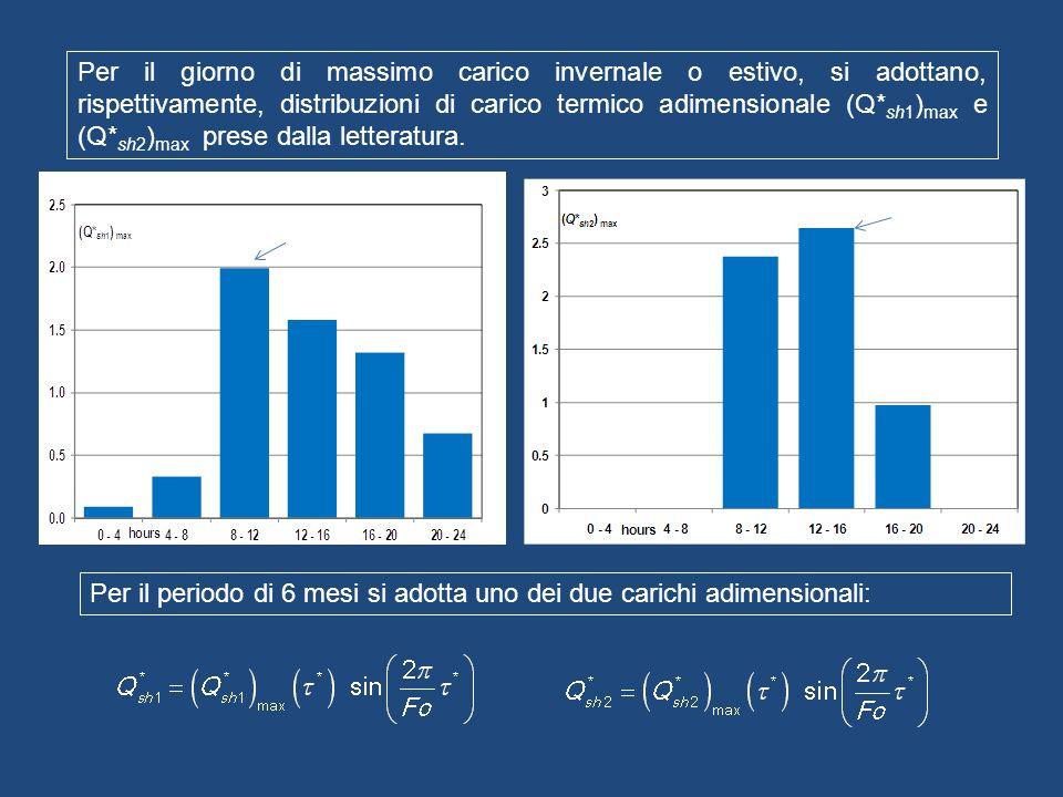 Per il giorno di massimo carico invernale o estivo, si adottano, rispettivamente, distribuzioni di carico termico adimensionale (Q* sh1 ) max e (Q* sh