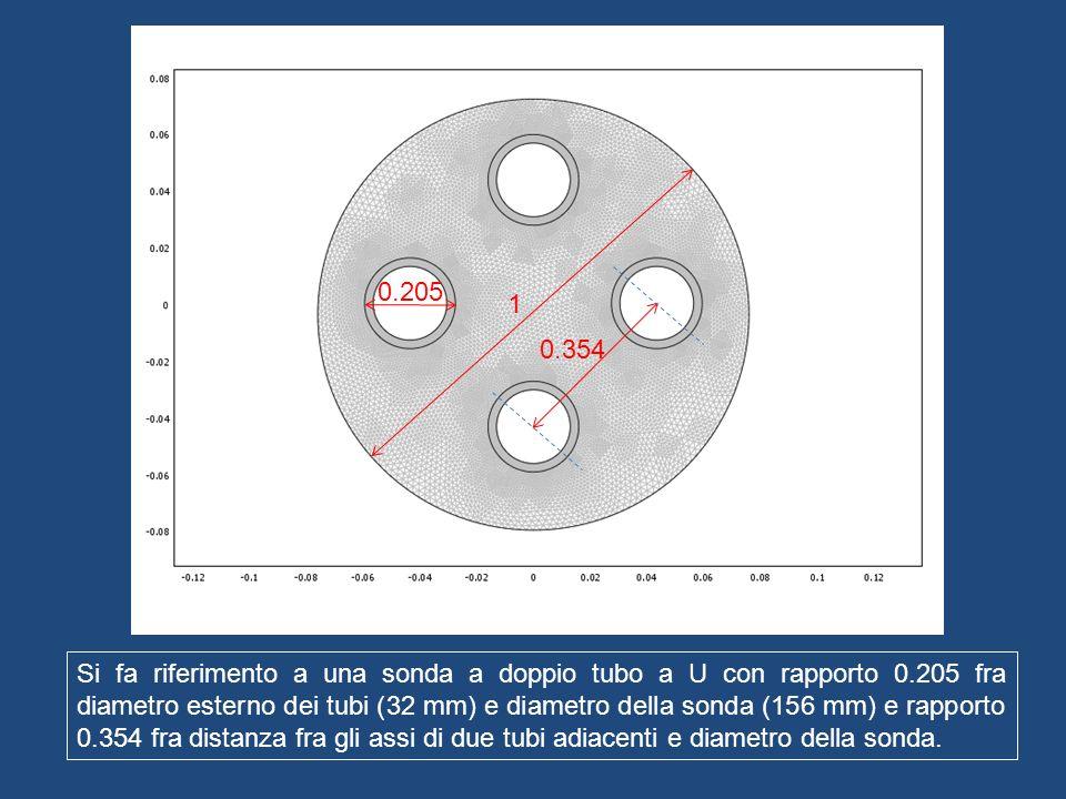 1 0.205 0.354 Si fa riferimento a una sonda a doppio tubo a U con rapporto 0.205 fra diametro esterno dei tubi (32 mm) e diametro della sonda (156 mm)