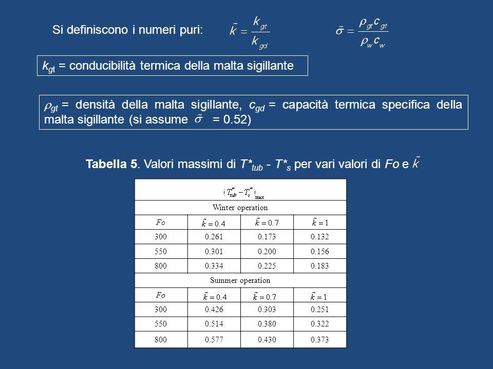 Si definiscono i numeri puri: k gt = conducibilità termica della malta sigillante Winter operation Fo 3000.2610.1730.132 5500.3010.2000.156 8000.3340.