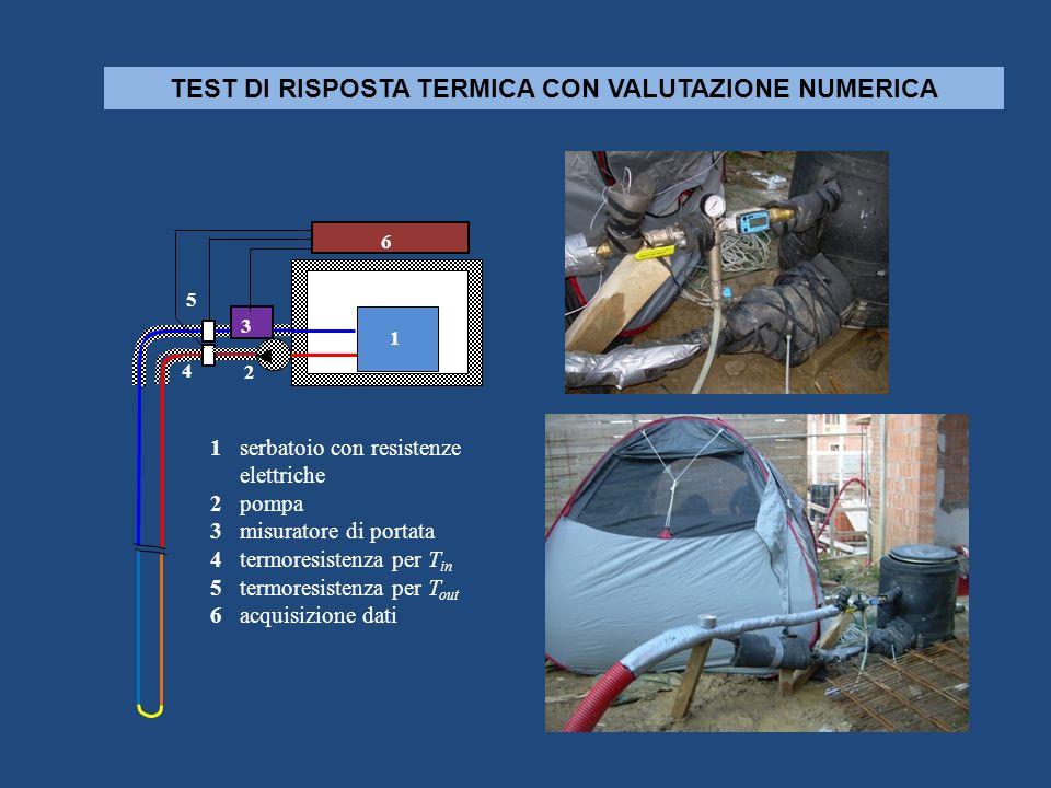 TEST DI RISPOSTA TERMICA CON VALUTAZIONE NUMERICA 1 serbatoio con resistenze elettriche 2 pompa 3 misuratore di portata 4 termoresistenza per T in 5 t