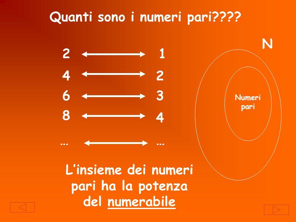 Quanti sono i numeri pari???? 21 42 63 8 4 …… Numeri pari N Linsieme dei numeri pari ha la potenza del numerabile