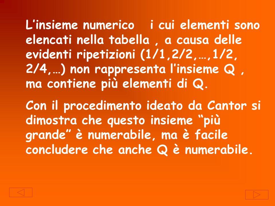Linsieme numerico i cui elementi sono elencati nella tabella, a causa delle evidenti ripetizioni (1/1,2/2,…,1/2, 2/4,…) non rappresenta linsieme Q, ma