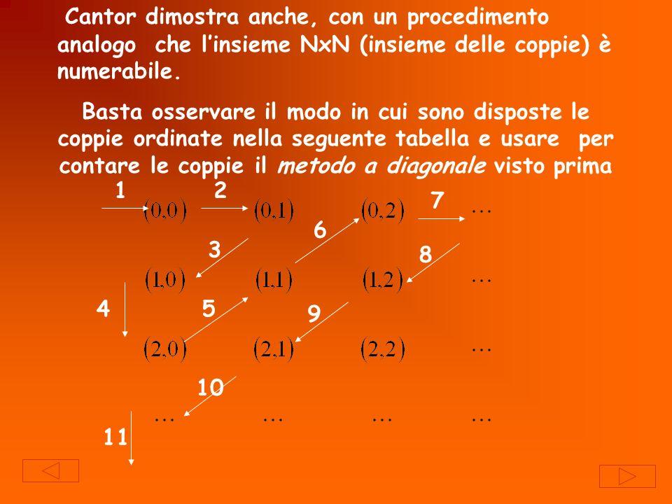 Cantor dimostra anche, con un procedimento analogo che linsieme NxN (insieme delle coppie) è numerabile. Basta osservare il modo in cui sono disposte