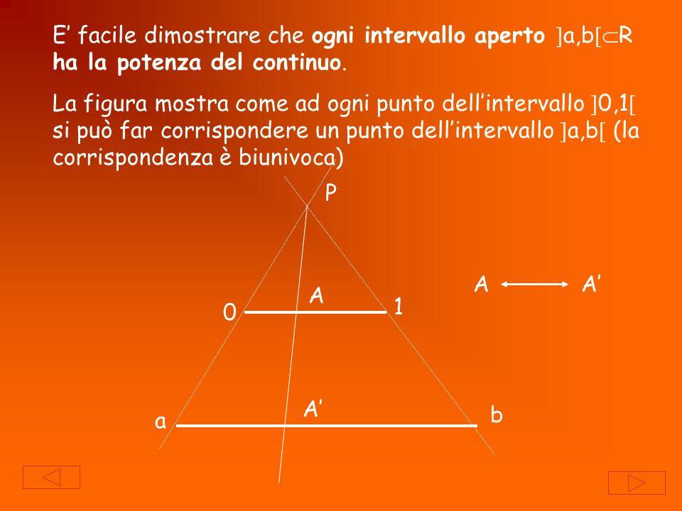 E facile dimostrare che ogni intervallo aperto a,b R ha la potenza del continuo. La figura mostra come ad ogni punto dellintervallo 0,1 si può far cor