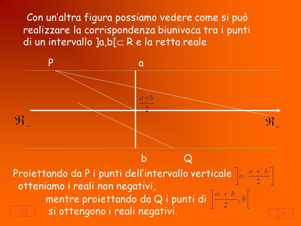 Con unaltra figura possiamo vedere come si può realizzare la corrispondenza biunivoca tra i punti di un intervallo ]a,b[ R e la retta reale a b P Q Pr