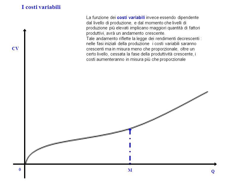0 Q CV I costi variabili M La funzione dei costi variabili invece essendo dipendente dal livello di produzione, e dal momento che livelli di produzion