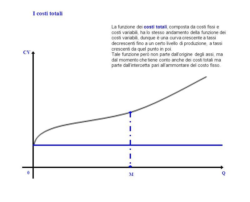 0 Q CV I costi totali M La funzione dei costi totali, composta da costi fissi e costi variabili, ha lo stesso andamento della funzione dei costi varia