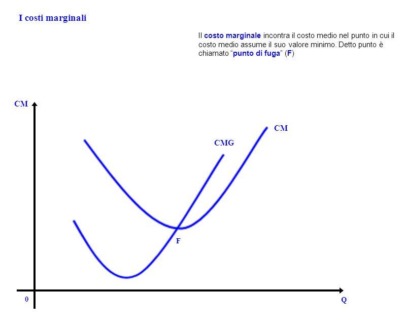 I costi marginali 0 Q CM CMG F Il costo marginale incontra il costo medio nel punto in cui il costo medio assume il suo valore minimo. Detto punto è c