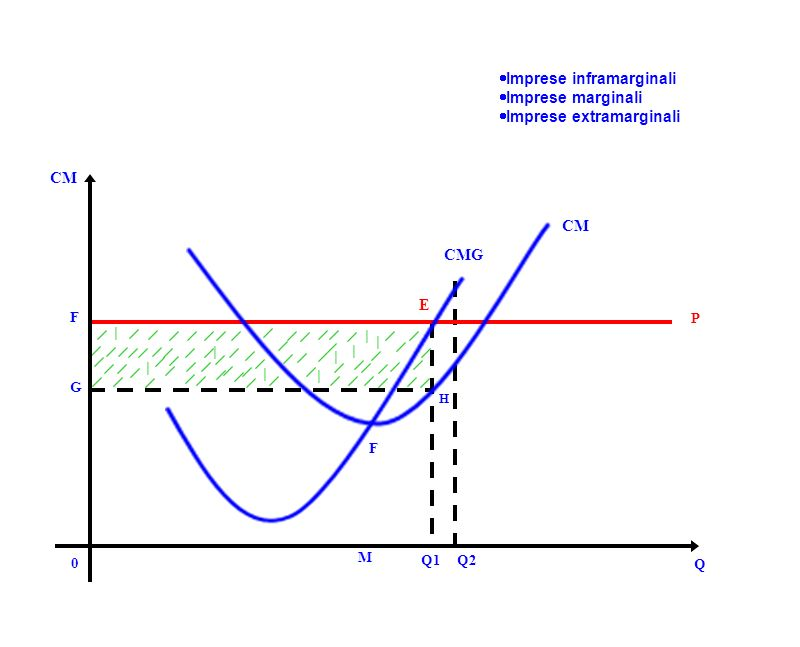 H G F Q2Q1 E M P 0 Q CM CMG F Imprese inframarginali Imprese marginali Imprese extramarginali