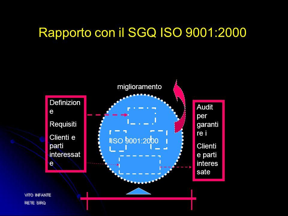 ISO 9001:2000 Definizion e Requisiti Clienti e parti interessat e Rapporto con il SGQ ISO 9001:2000 Audit per garanti re i Clienti e parti interes sate miglioramento VITO INFANTE RETE SIRQ
