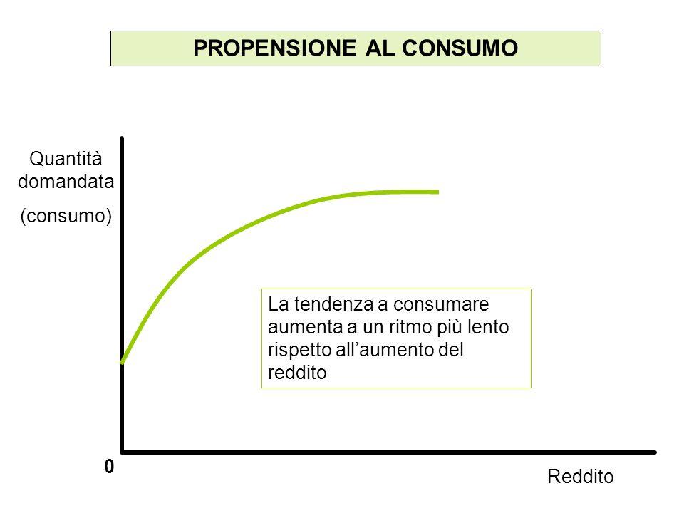 PROPENSIONE AL CONSUMO 0 La tendenza a consumare aumenta a un ritmo più lento rispetto allaumento del reddito Quantità domandata (consumo) Reddito