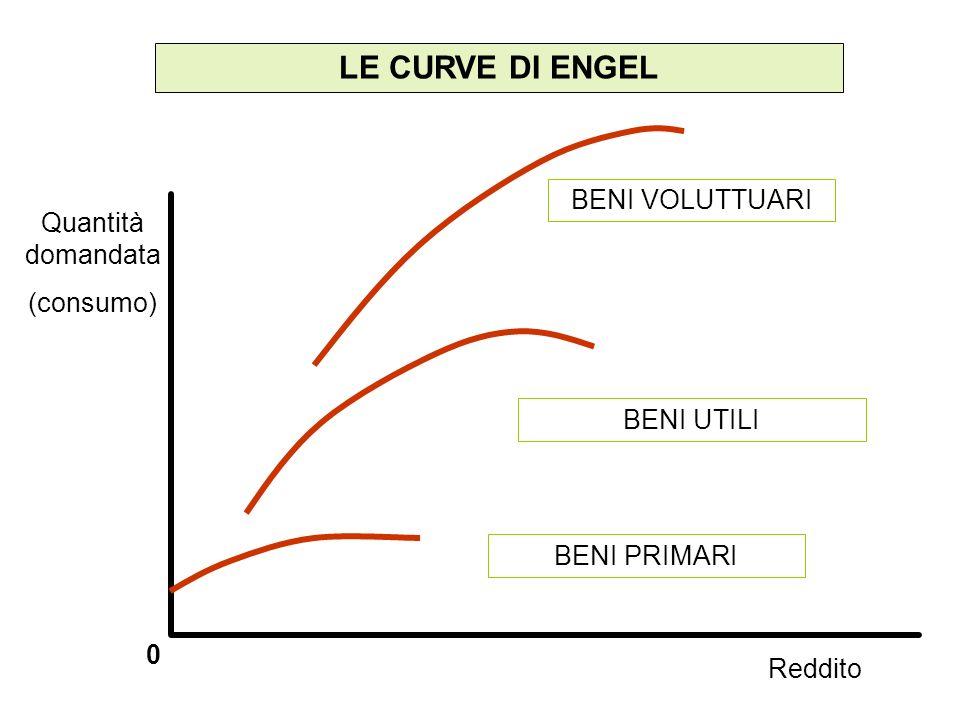 LE CURVE DI ENGEL 0 Quantità domandata (consumo) Reddito BENI PRIMARI BENI UTILI BENI VOLUTTUARI